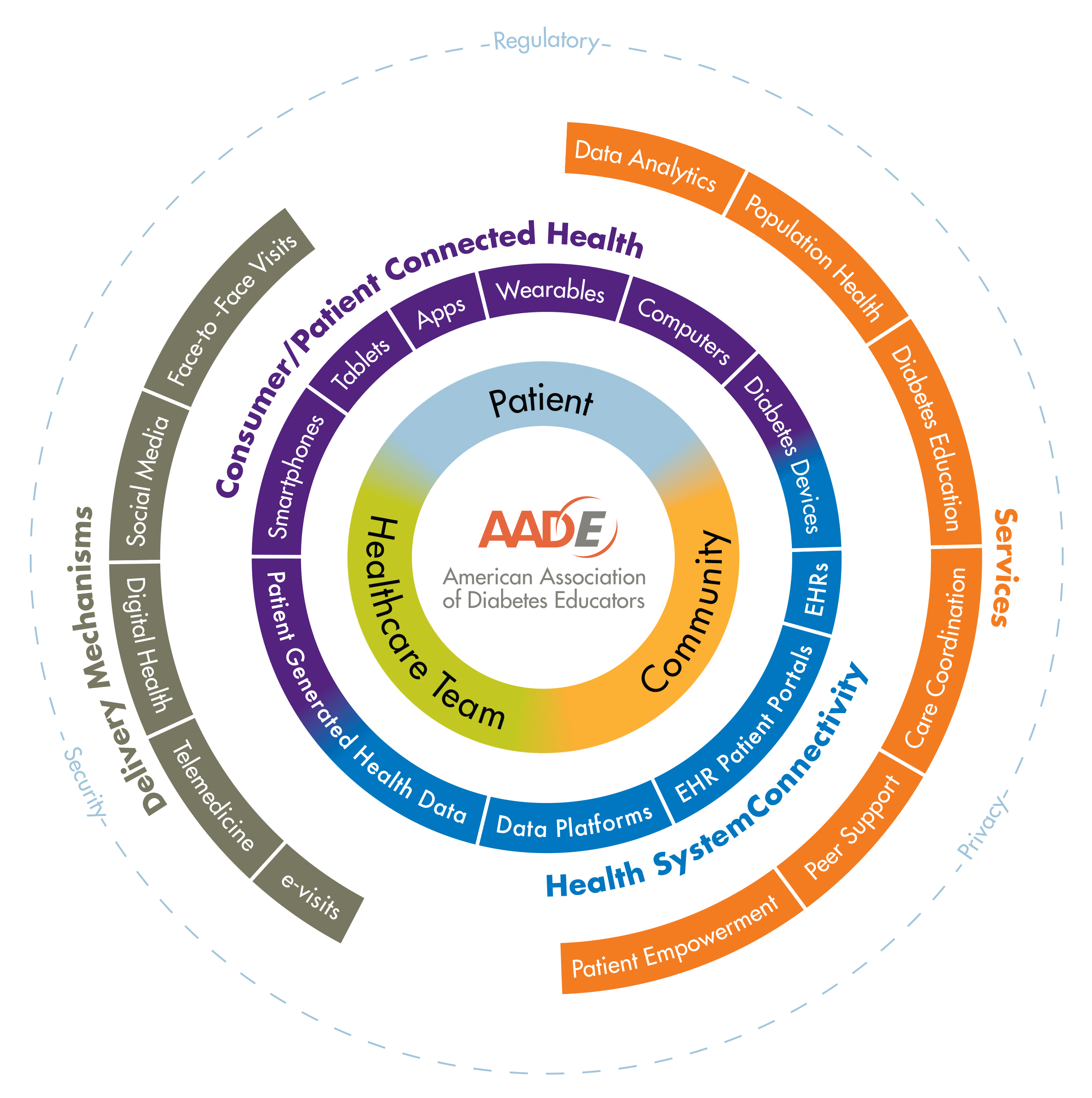 ... was presented at AADE16) and drafted a Technology Roadmap to guide the  workgroup's initiatives.