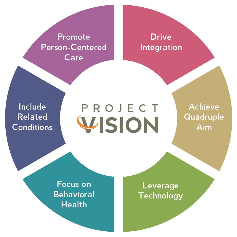 Project Vision Breakdown