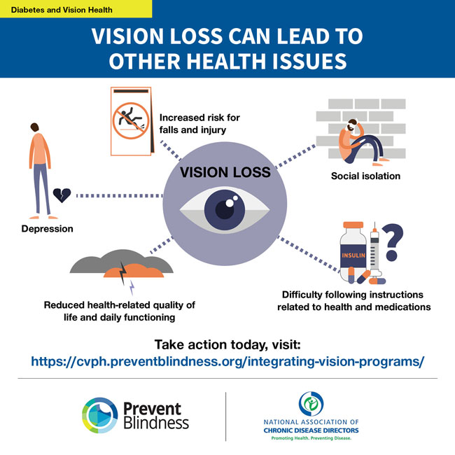 Use in social with Preventing Blindness post