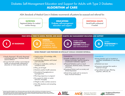 Algorithm of Care
