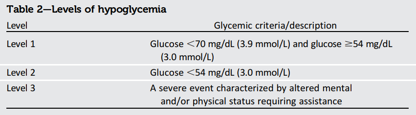 Hypoglycemia Levels